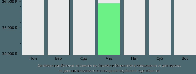 Динамика цен билетов на самолет из Бишкека в Копенгаген в зависимости от дня недели