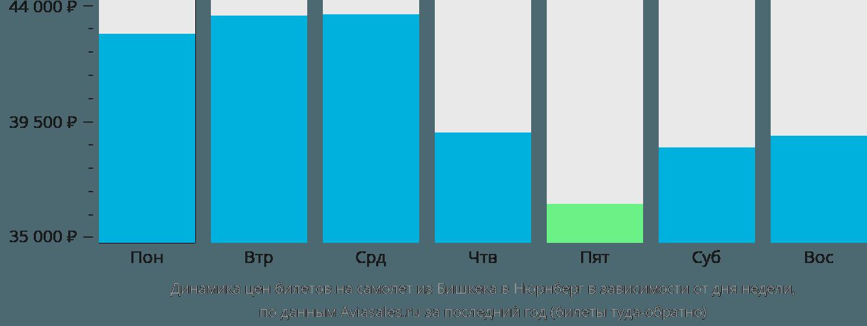 Динамика цен билетов на самолет из Бишкека в Нюрнберг в зависимости от дня недели