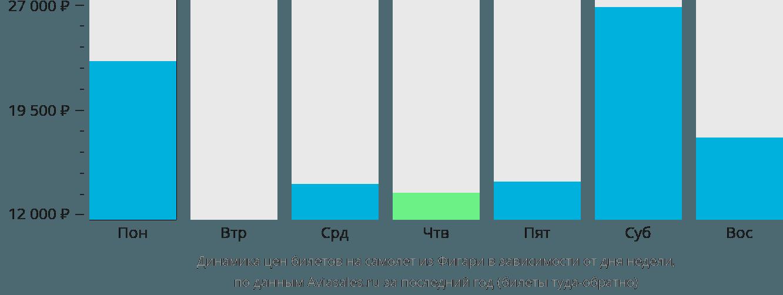 Динамика цен билетов на самолет из Фигари в зависимости от дня недели