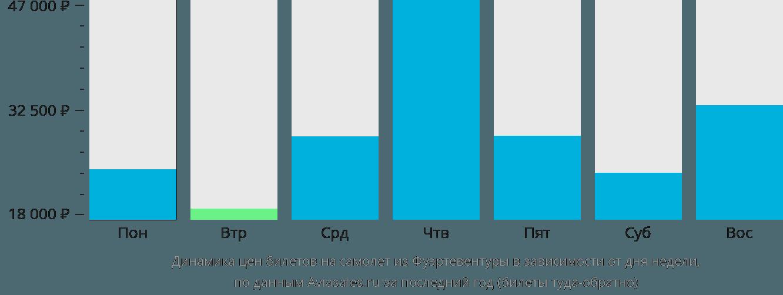 Динамика цен билетов на самолет из Фуэртевентуры в зависимости от дня недели