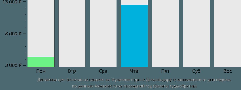 Динамика цен билетов на самолет из Фуэртевентуры в Дюссельдорф в зависимости от дня недели