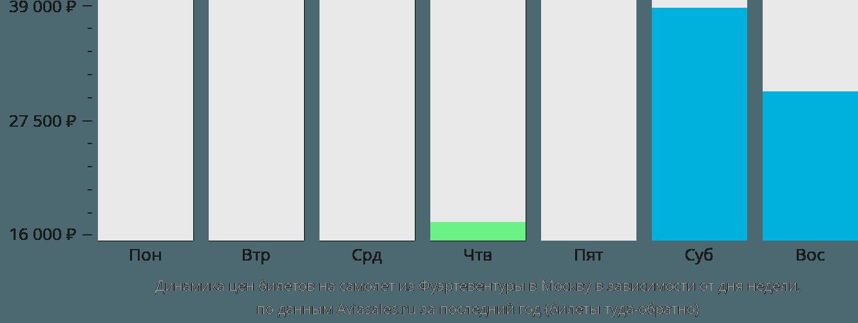 Динамика цен билетов на самолет из Фуэртевентуры в Москву в зависимости от дня недели