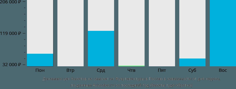 Динамика цен билетов на самолет из Фуэртевентуры в Россию в зависимости от дня недели