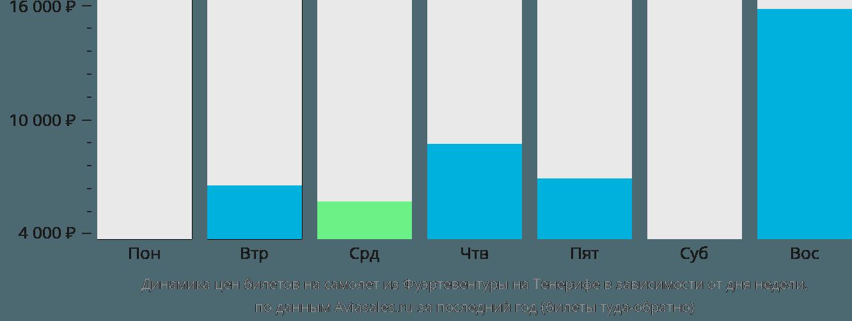 Динамика цен билетов на самолет из Фуэртевентуры на Тенерифе в зависимости от дня недели