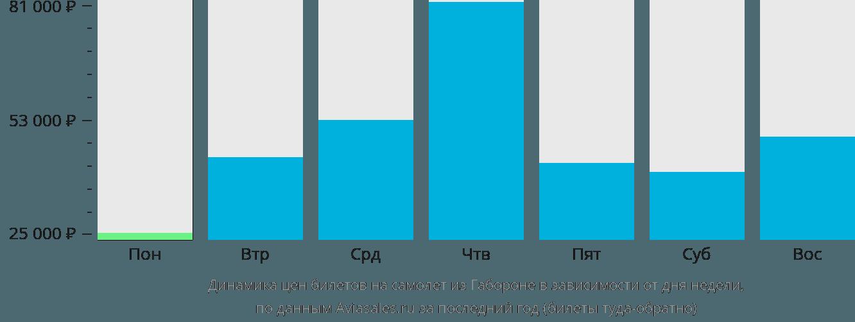 Динамика цен билетов на самолёт из Габороне в зависимости от дня недели