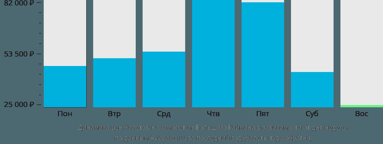 Динамика цен билетов на самолет из Большого Каймана в зависимости от дня недели