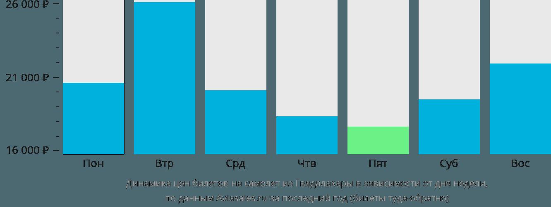 Динамика цен билетов на самолёт из Гвадалахары в зависимости от дня недели