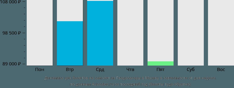 Динамика цен билетов на самолет из Гвадалахары в Москву в зависимости от дня недели