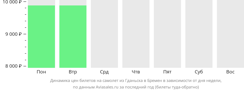 Динамика цен билетов на самолет из Гданьска в Бремен в зависимости от дня недели