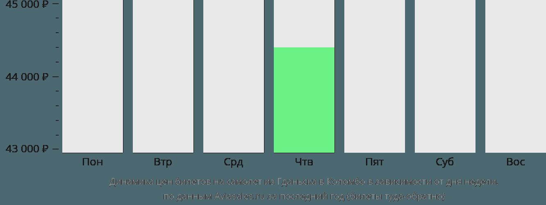 Динамика цен билетов на самолет из Гданьска в Коломбо в зависимости от дня недели