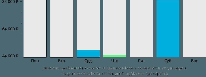 Динамика цен билетов на самолет из Гданьска в Гавану в зависимости от дня недели