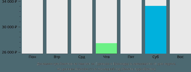 Динамика цен билетов на самолет из Гданьска в Краснодар в зависимости от дня недели