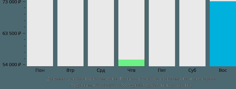 Динамика цен билетов на самолёт из Гданьска в Сан-Хосе в зависимости от дня недели