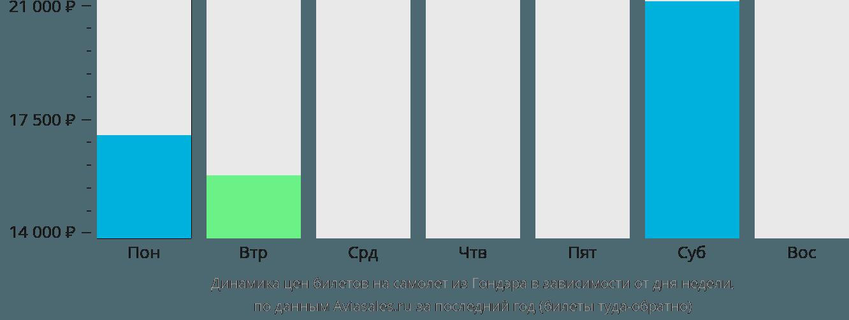 Динамика цен билетов на самолет из Гондэра в зависимости от дня недели