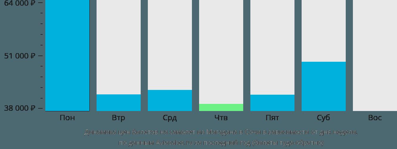 Динамика цен билетов на самолет из Магадана в Сочи в зависимости от дня недели