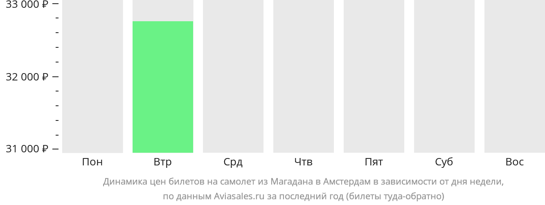 Динамика цен билетов на самолет из Магадана в Амстердам в зависимости от дня недели