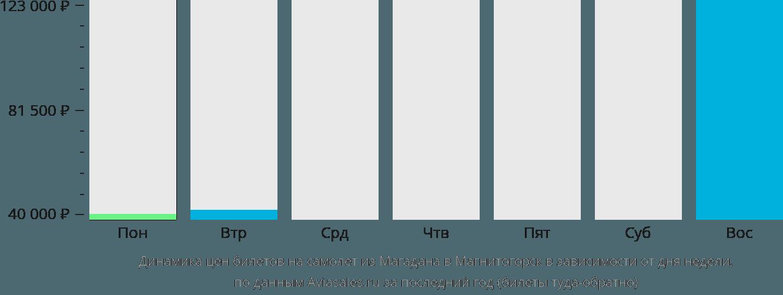 Динамика цен билетов на самолет из Магадана в Магнитогорск в зависимости от дня недели