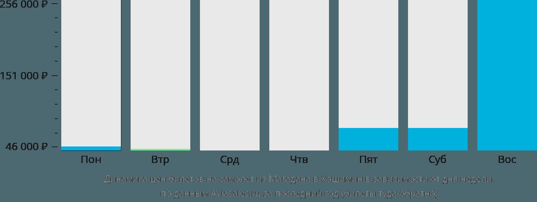 Динамика цен билетов на самолет из Магадана в Хошимин в зависимости от дня недели