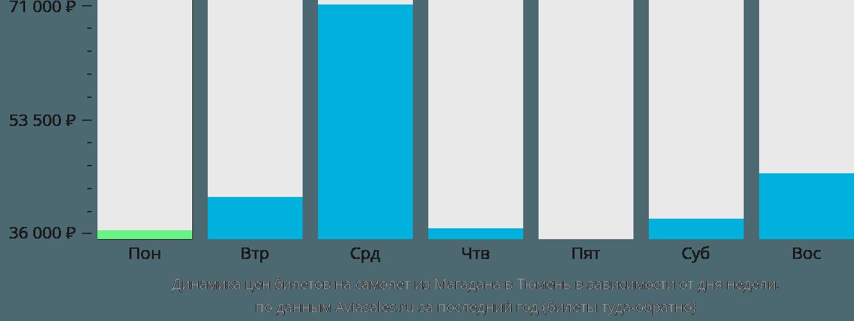 Динамика цен билетов на самолет из Магадана в Тюмень в зависимости от дня недели