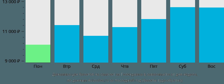 Динамика цен билетов на самолет из Геленджика в зависимости от дня недели