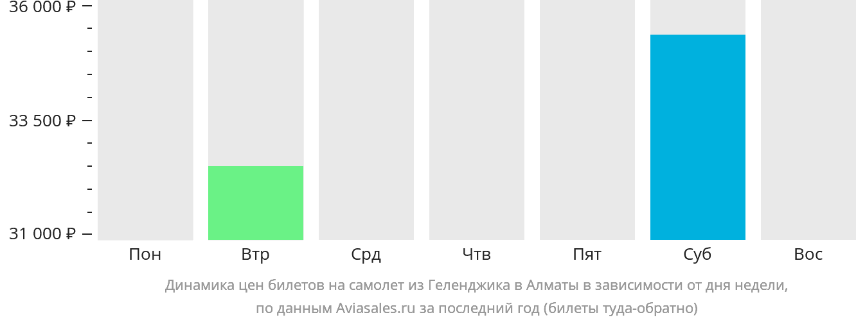 Динамика цен билетов на самолет из Геленджика в Алматы в зависимости от дня недели