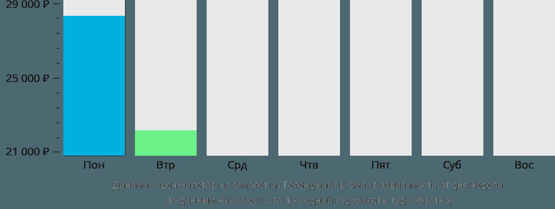 Динамика цен билетов на самолет из Геленджика в Омск в зависимости от дня недели