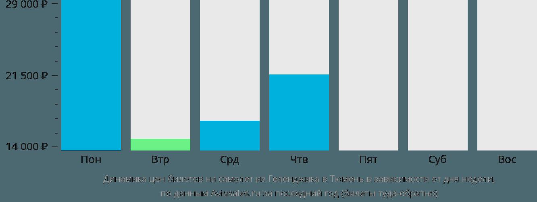 Динамика цен билетов на самолет из Геленджика в Тюмень в зависимости от дня недели