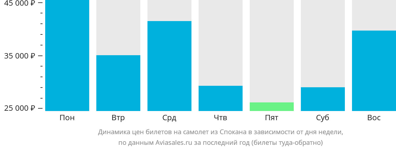 Динамика цен билетов на самолет из Спокана в зависимости от дня недели
