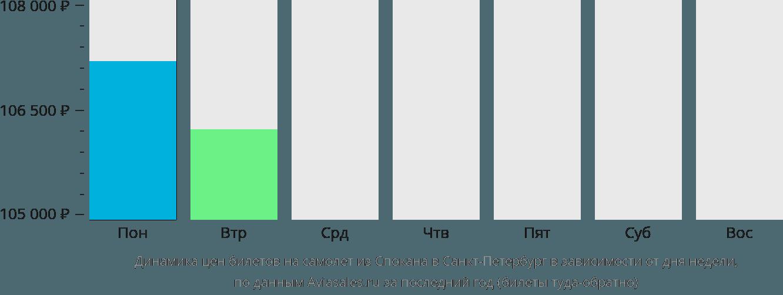 Динамика цен билетов на самолет из Спокана в Санкт-Петербург в зависимости от дня недели