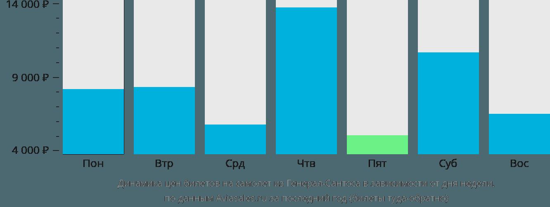 Динамика цен билетов на самолет из Генерал-Сантоса в зависимости от дня недели