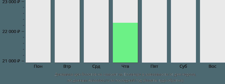 Динамика цен билетов на самолет из Елливаре в зависимости от дня недели