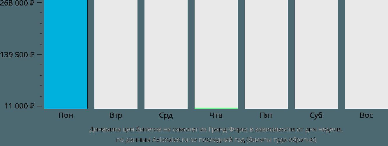 Динамика цен билетов на самолет из Гранд-Форкса в зависимости от дня недели