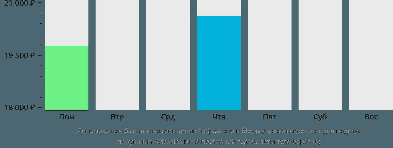 Динамика цен билетов на самолёт из Гибралтара в Москву в зависимости от дня недели
