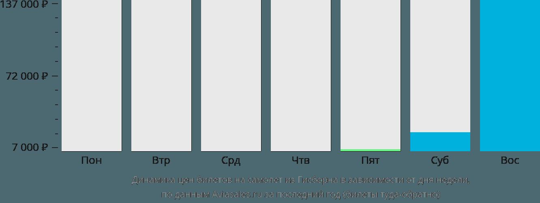 Динамика цен билетов на самолет из Гисборна в зависимости от дня недели