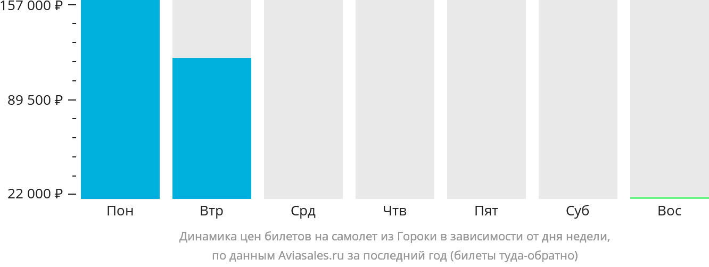 Динамика цен билетов на самолет из Гороки в зависимости от дня недели