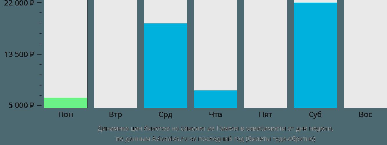 Динамика цен билетов на самолет из Гомеля в зависимости от дня недели