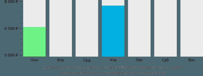 Динамика цен билетов на самолет из Гомеля в Россию в зависимости от дня недели