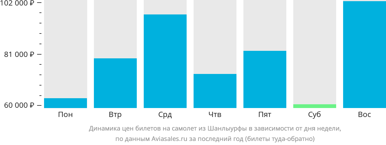 Динамика цен билетов на самолёт из Шанлыурфы в зависимости от дня недели