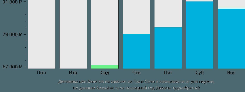 Динамика цен билетов на самолёт из Гоа в Сочи в зависимости от дня недели