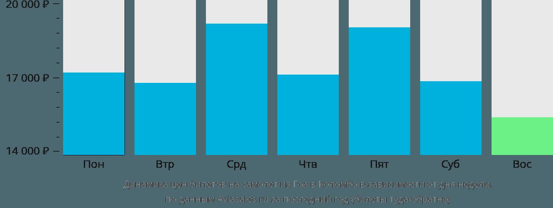 Динамика цен билетов на самолет из Гоа в Коломбо в зависимости от дня недели