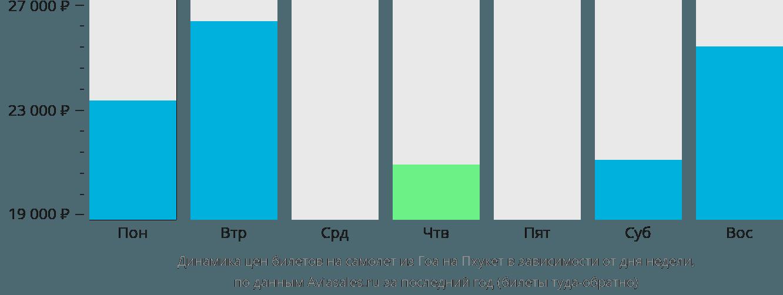 Динамика цен билетов на самолет из Гоа на Пхукет в зависимости от дня недели