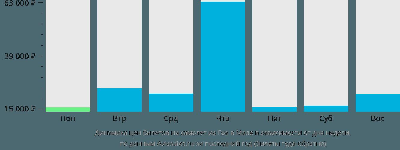 Динамика цен билетов на самолет из Гоа в Мале в зависимости от дня недели