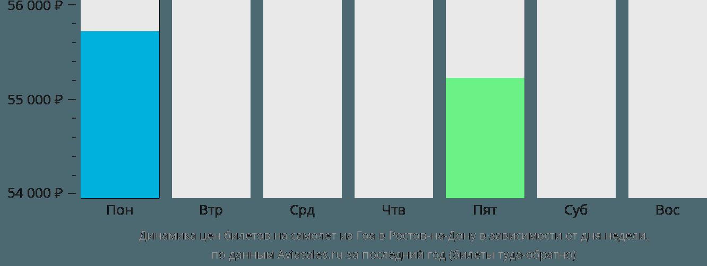 Динамика цен билетов на самолет из Гоа в Ростов-на-Дону в зависимости от дня недели