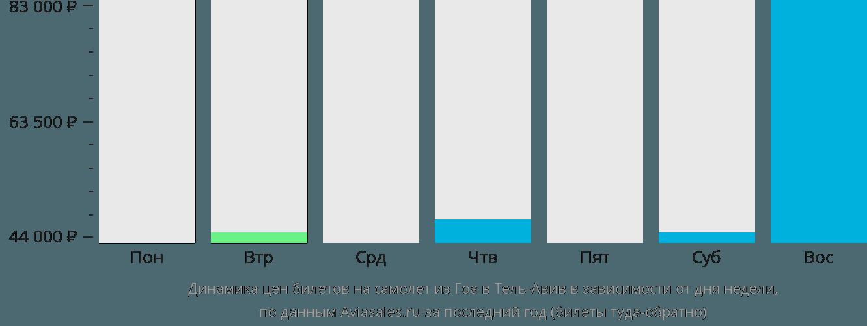 Динамика цен билетов на самолет из Гоа в Тель-Авив в зависимости от дня недели