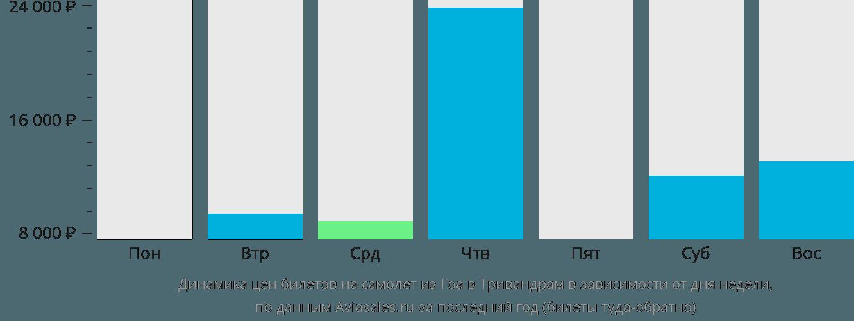 Динамика цен билетов на самолет из Гоа в Тривандрам в зависимости от дня недели