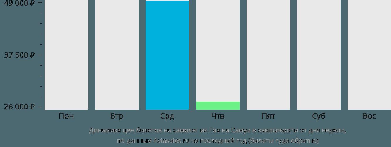 Динамика цен билетов на самолет из Гоа на Самуи в зависимости от дня недели