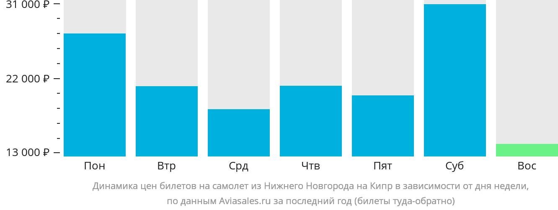 Динамика цен билетов на самолет из Нижнего Новгорода на Кипр в зависимости от дня недели