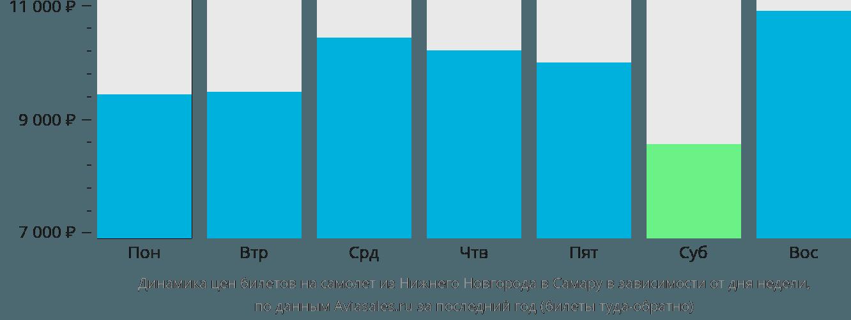 Динамика цен билетов на самолет из Нижнего Новгорода в Самару в зависимости от дня недели