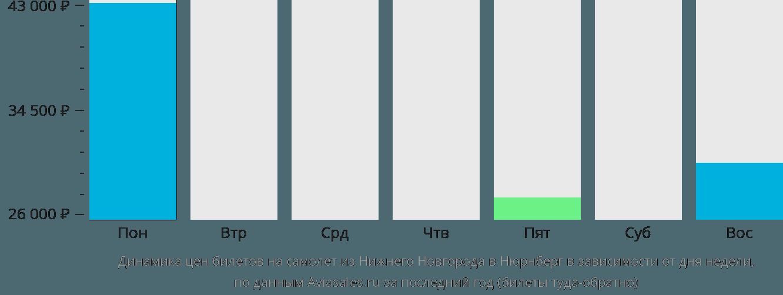 Динамика цен билетов на самолет из Нижнего Новгорода в Нюрнберг в зависимости от дня недели