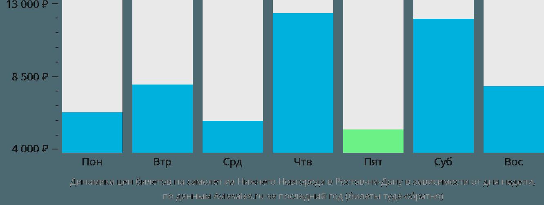 Динамика цен билетов на самолет из Нижнего Новгорода в Ростов-на-Дону в зависимости от дня недели